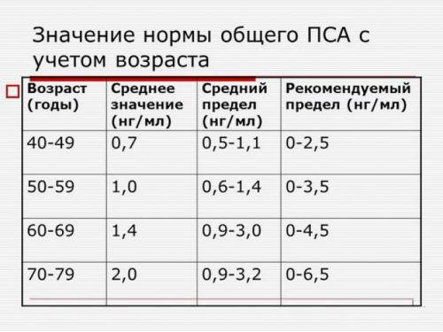 Показатели ПСА