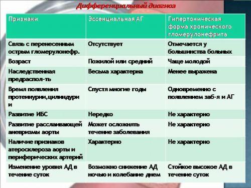 Дифференциальная диагностика почечной гипертензии